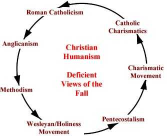 "Legacy of ""Christian"" humanism"